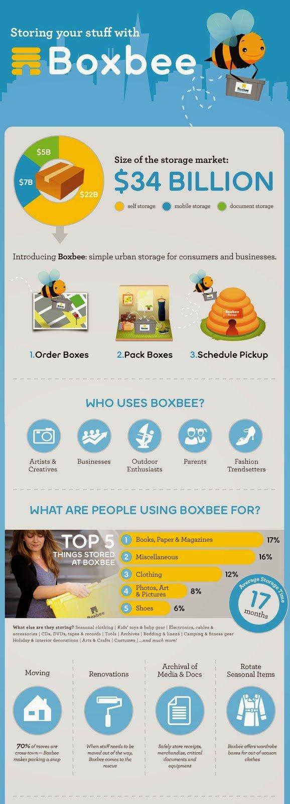 Boxbee infographic